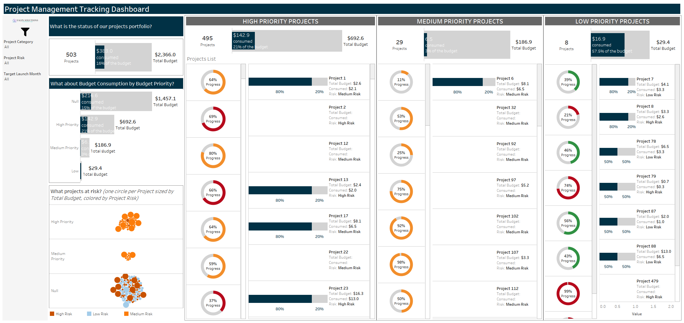 Project Management Tracking Dashboard