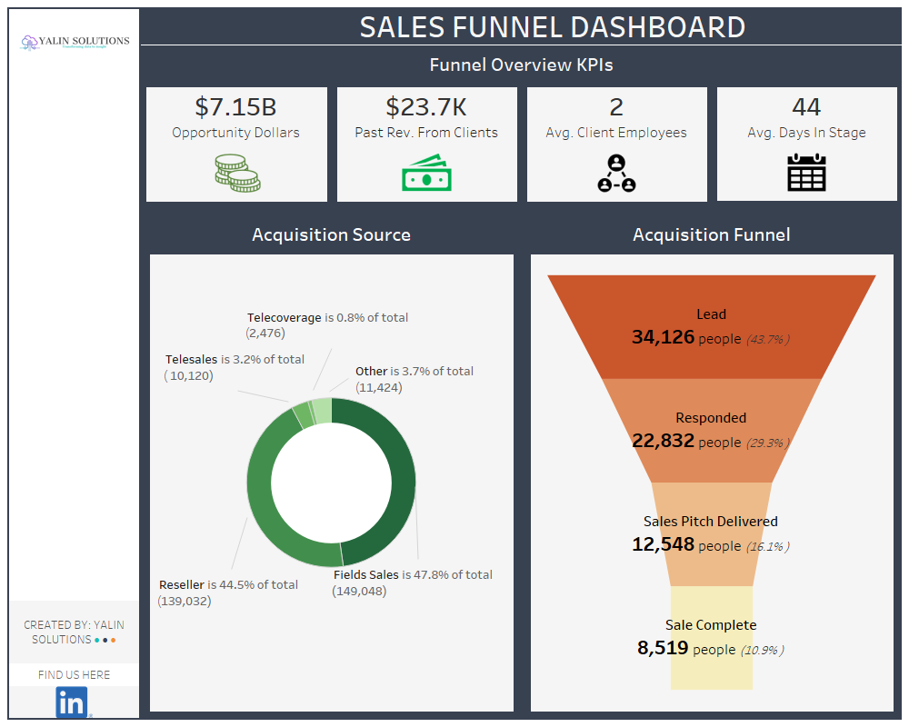 SalesFunnel - YalinSolutions